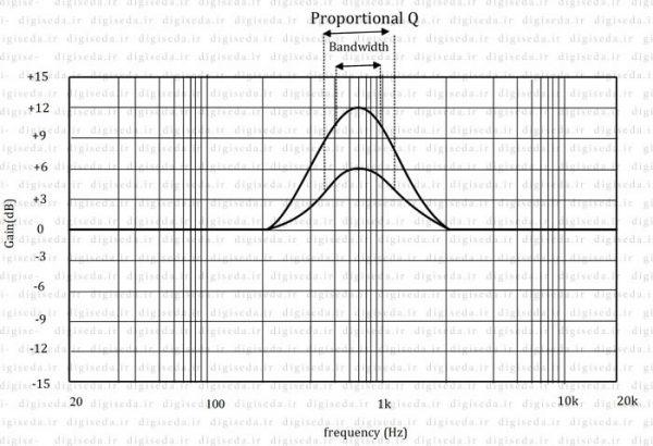 اکولایزر  Constant-Q