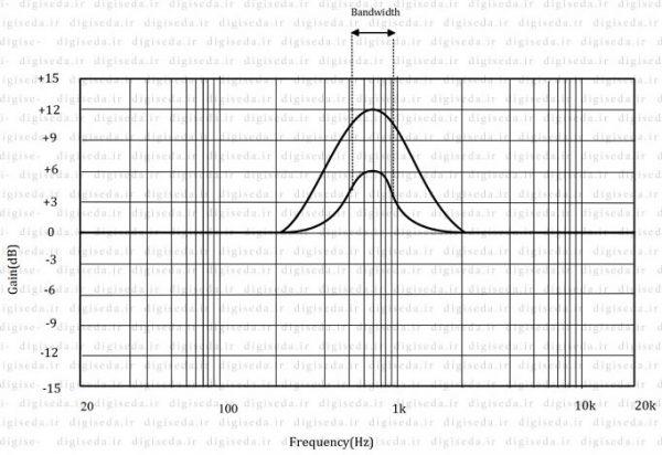 اکولایزر Proportional-Q