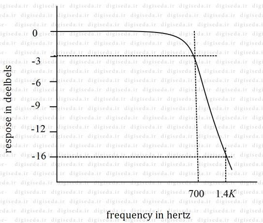 فیلترهای بالا-گذر و پایین-گذر