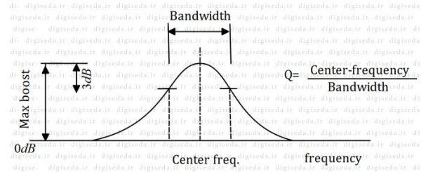 اکولایزر پارامتریک Parametric Equalizer