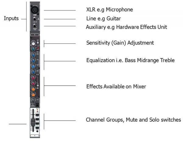Channel strip یا نوار کانال میکسر