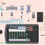 نصب سیستم صوتی – توصیه هایی برای راه اندازی تجهیزات صوتی